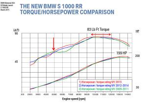 BMW_S1000RR-Dyno